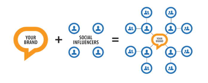 influencer marketing 2016