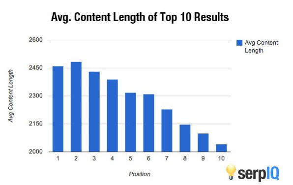 seo top ranked content length