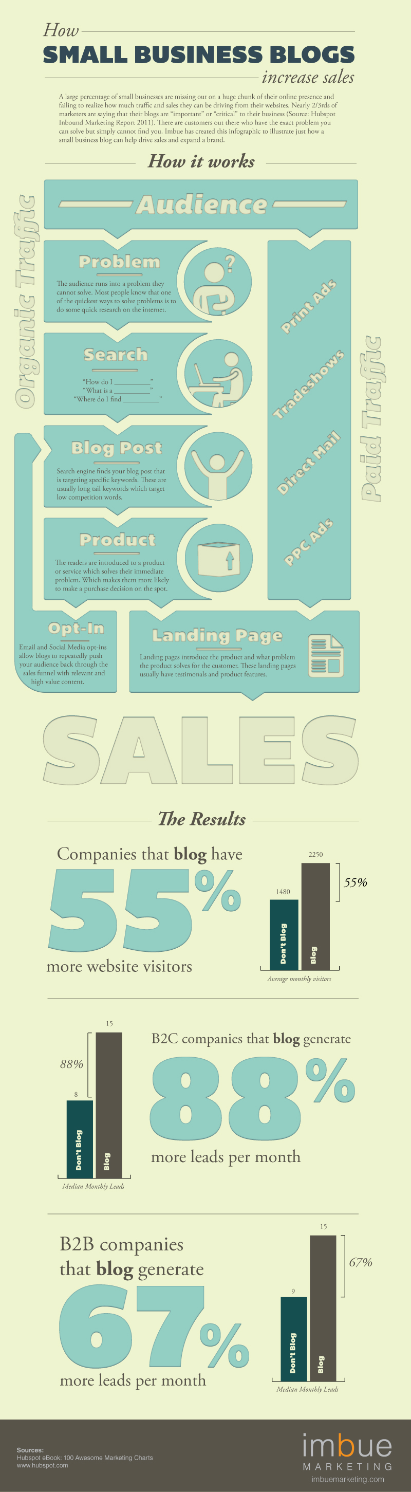 how_small_business_blogs_increase_sales_inforgraphic