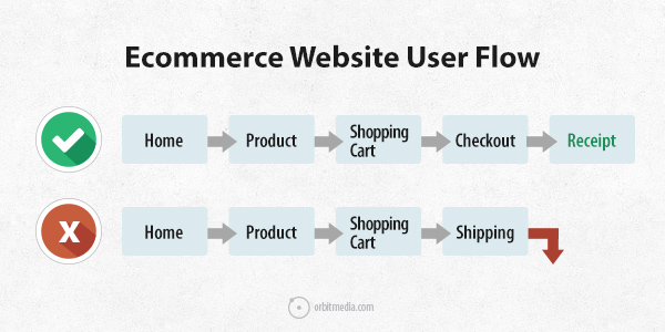 top-paths-ecommerce-flow